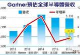 Gartner:无极总代理今年全球半导体营收将衰退0.8%
