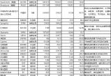 """无极用户注册_产业研究报告:9家IC头部企业""""合体""""追平""""芯片霸主""""!"""