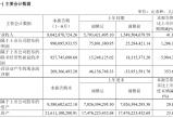 无极下载_韦尔股份上半年净利暴增1206%