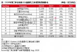 无极平台注册_Q3全球晶圆代工产值预计年增14%,中芯年增16%!