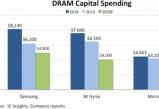 无极168_不确定性风险仍在,DRAM资本支出或暴跌两成!