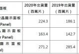 无极测速_大尺寸LCD出货创十年新高,景气可望持续到2021上半年