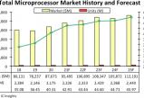 无极测速网址_创历史新高!2020年全球微处理器市场销售额达877亿美元