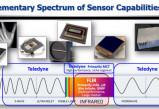 无极注册1960_80亿美元!Teledyne宣布收购热成像传感器公司Flir