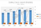 无极平台注册_艾睿电子2020年销售额达286.7亿美元