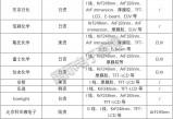 无极官网注册_光刻胶产能紧缺,盘点全球13家供应商产品类型(附表)
