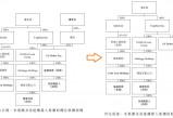 无极总代理_斥资1.8亿港元!科通芯城收购易造机器人集团的51%权益