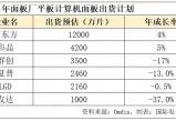 """无极登录网址_面板连涨10个月,京东方、TCL一季度净利""""赚翻""""!"""