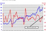 无极需要登录吗?_2月中国半导体销售额同比增长18.9%